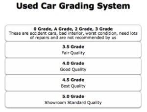 Car Grading System