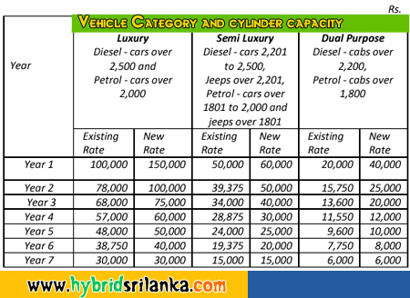 Luxury, Semi Luxury and Dual Purpose Motor Vehicle Taxes 2012-Budget Sri Lanka