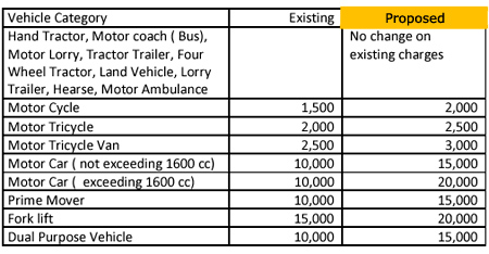 New Registration Charges for Motor Vehicles - Budget 2012 Sri Lanka