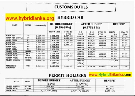Sri Lanka - Customs Duty Calculator